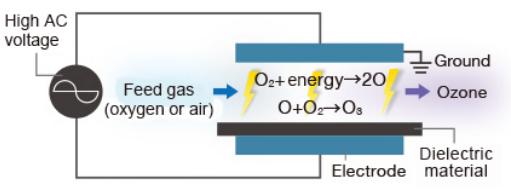 ازن ژنراتور (Ozone Generator)